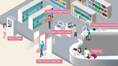 China Anti Theft UHF RFID System Self Check Out  For Library Automation distributor