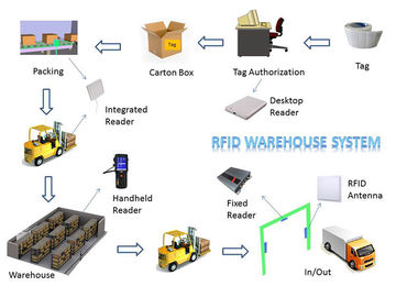 China Lower Shipping Costs Long Range RFID System For Warehouse Inventory Management distributor
