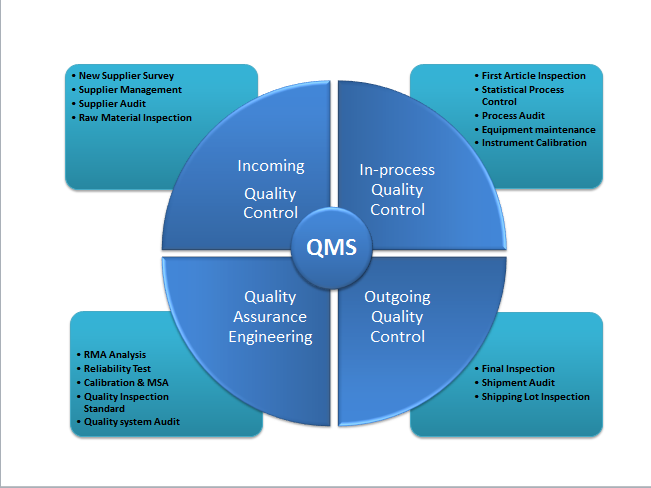 process quality management